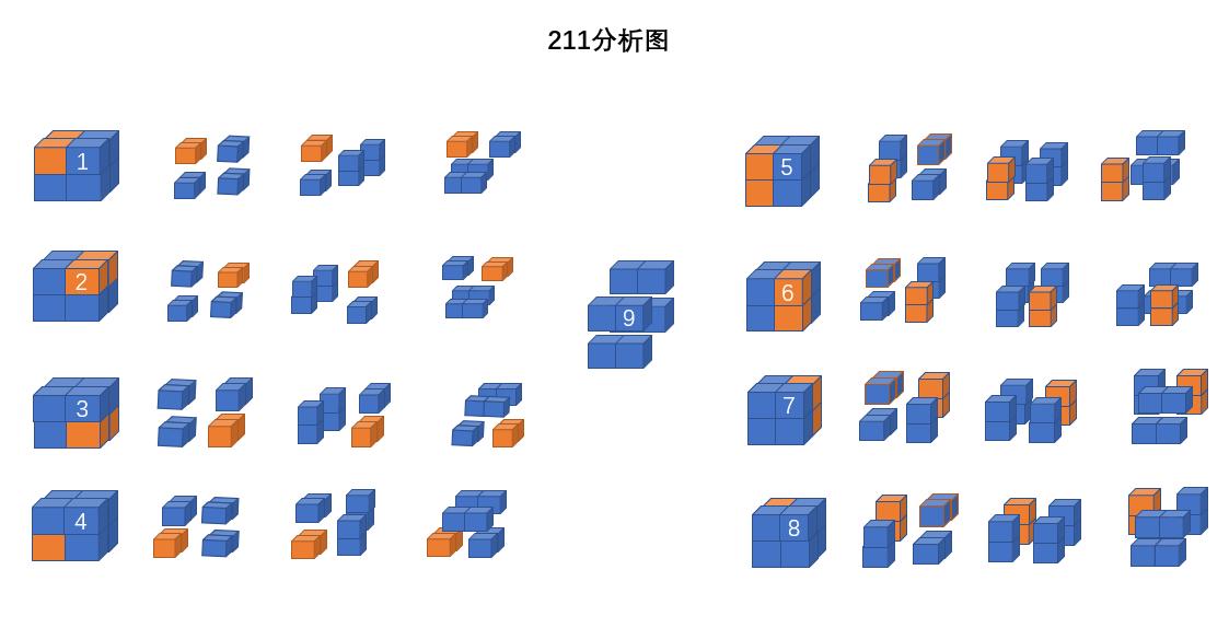 2×2×2的正方体切割成2×1×1